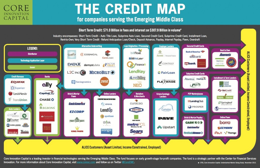 Core's Map of Credit