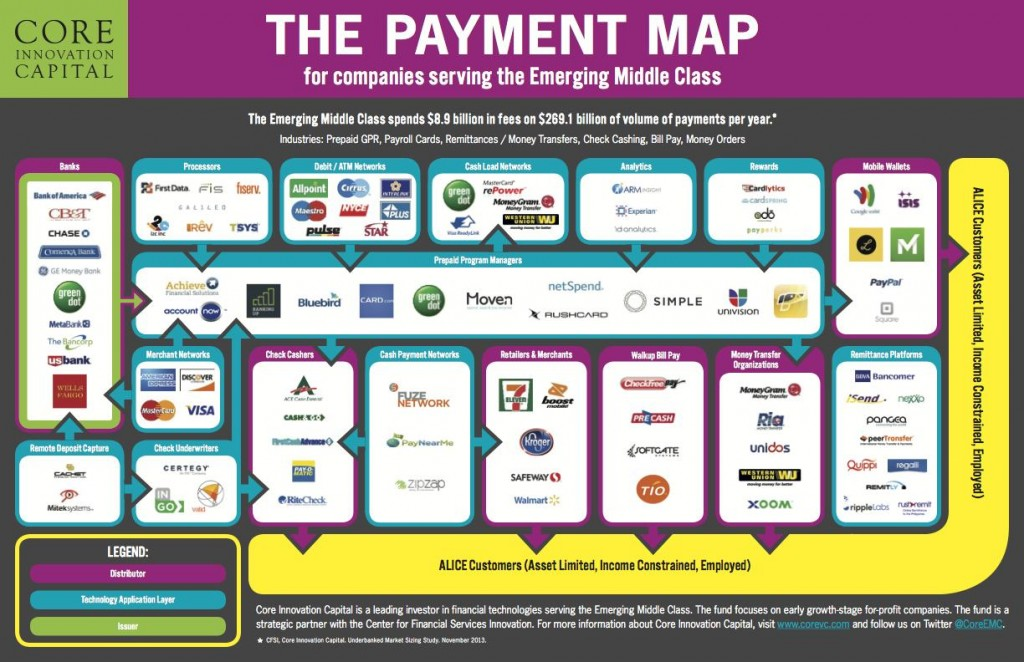 Core's Map of Payments