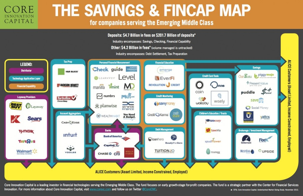 Core's Map of Savings