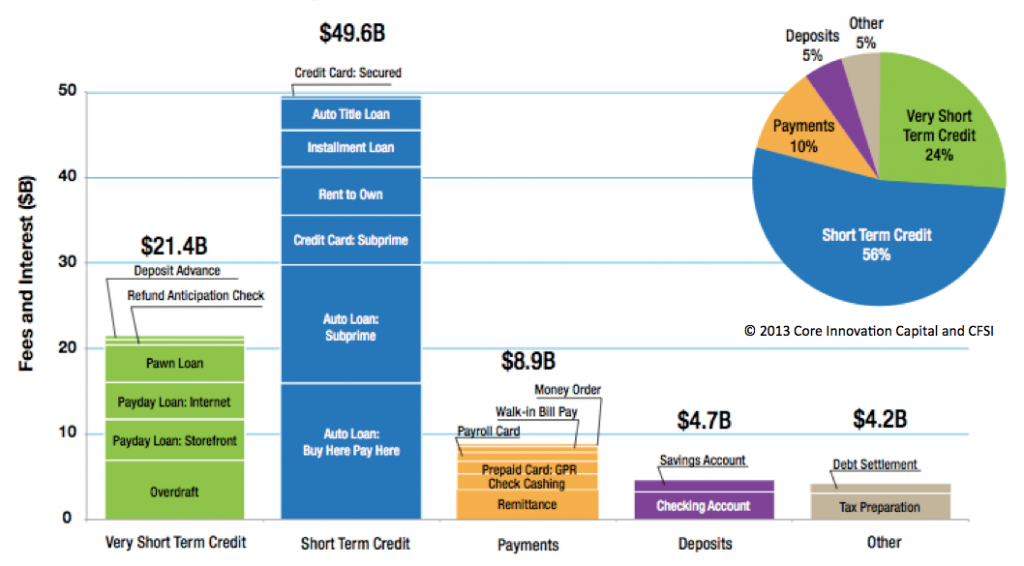 2012 market size